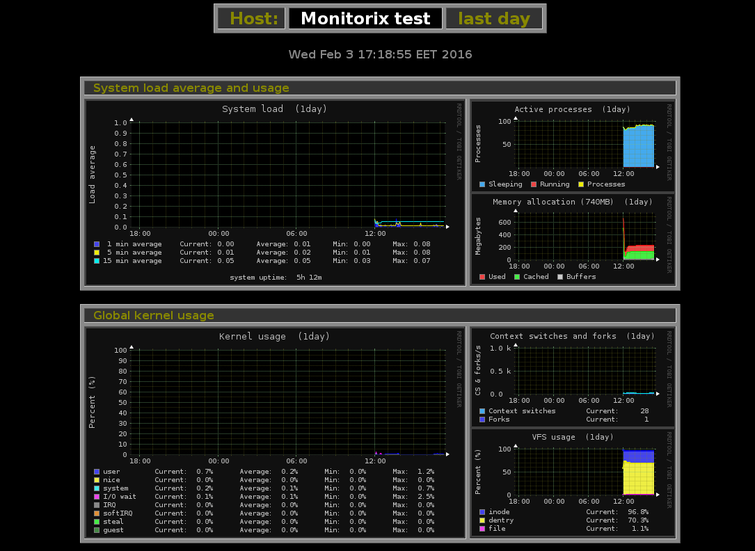 Monitorix interface
