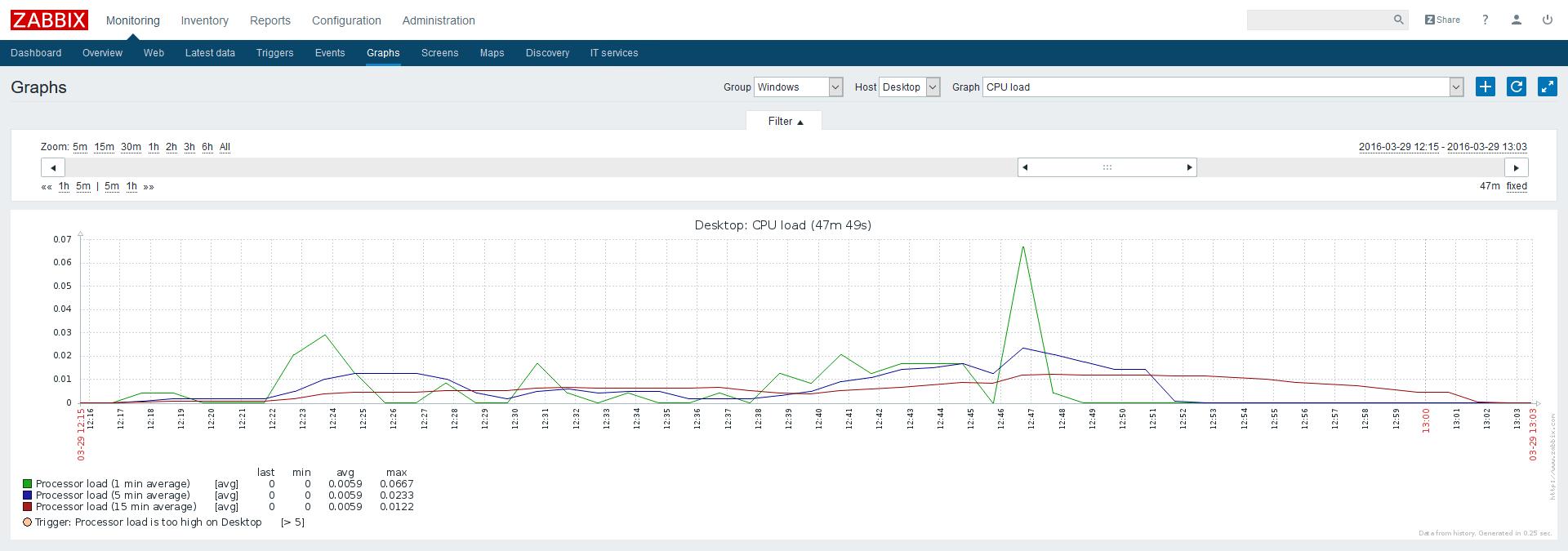 Мониторинг загрузки CPU