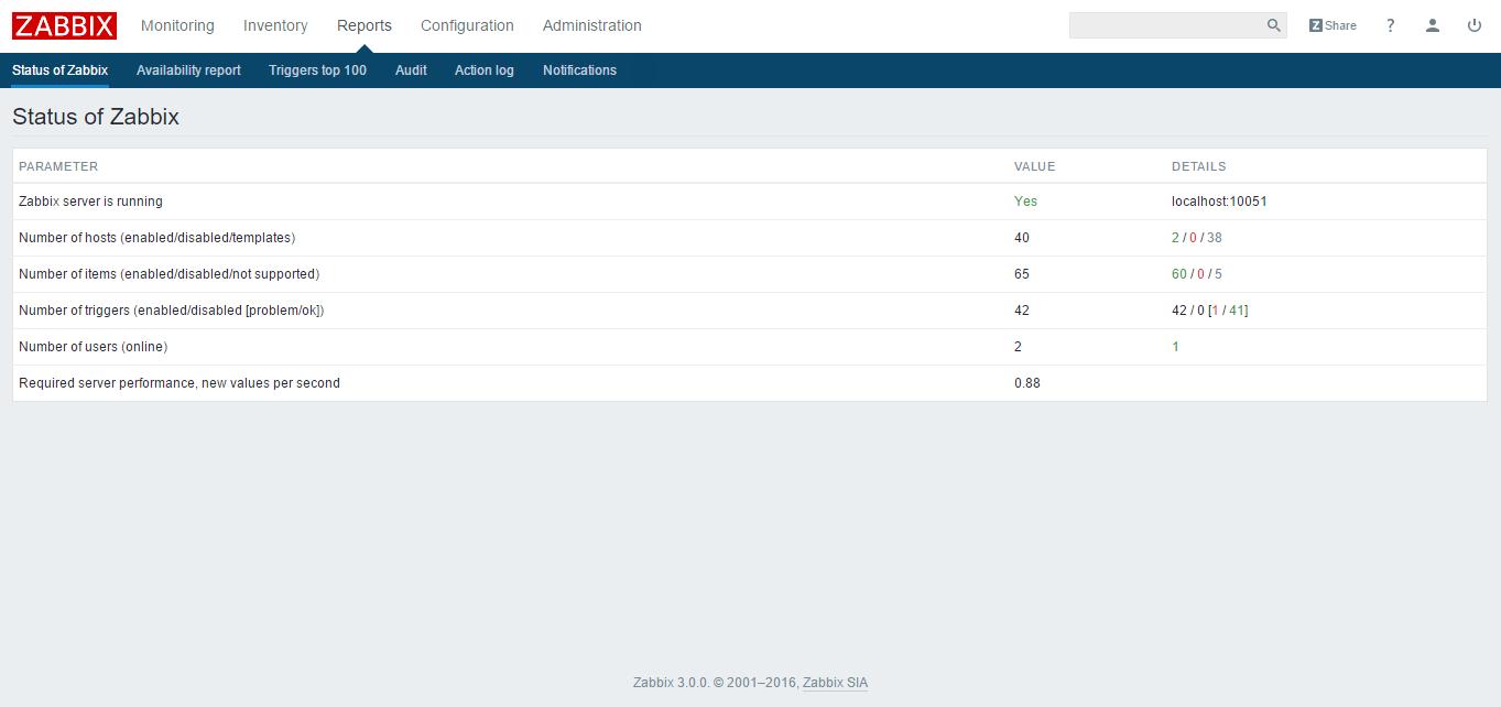 zabbix reports